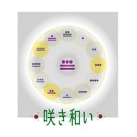 【咲き和い】マヤ暦とカイロ美整体〜魂霊体のヒーリングサロン