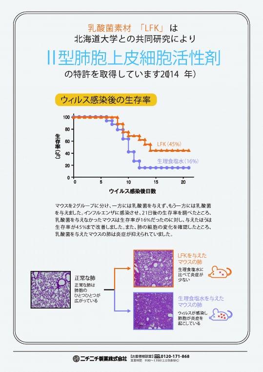 新型肺炎の症状軽減に関係する乳酸菌のお話②