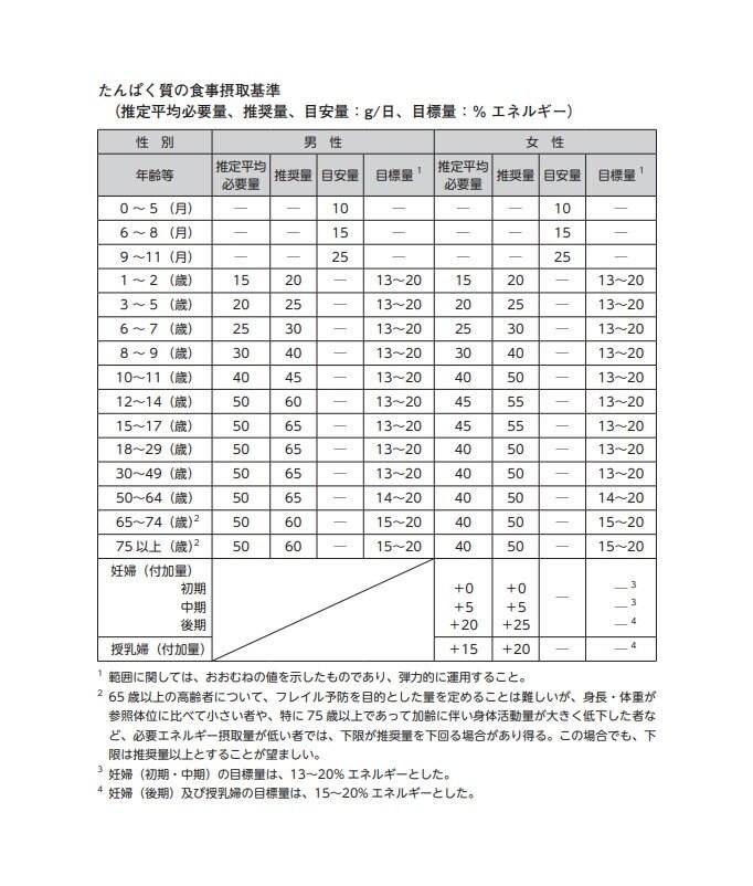日本人の食事摂取基準より。たんぱく質の摂取基準。
