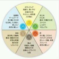 氣質表(PDFデータ)