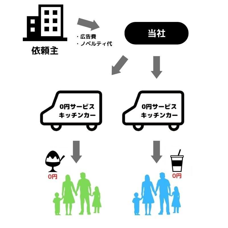 0円サービスキッチンカー12万円のイメージその2