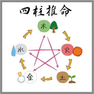 【性格・相性・運命診断】四柱推命鑑定チケット/11,000円(税込)