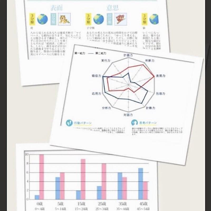 オンライン50分個性診断!3枚レポート付(個別セッション)のイメージその4