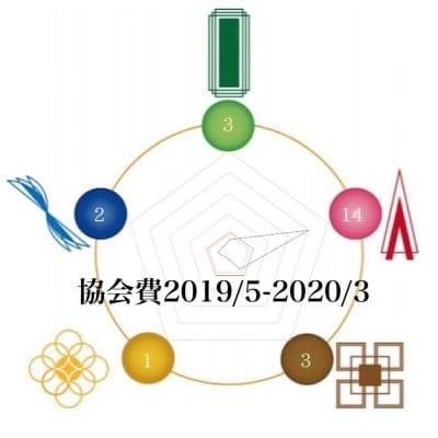 協会費2019/5-2020/3