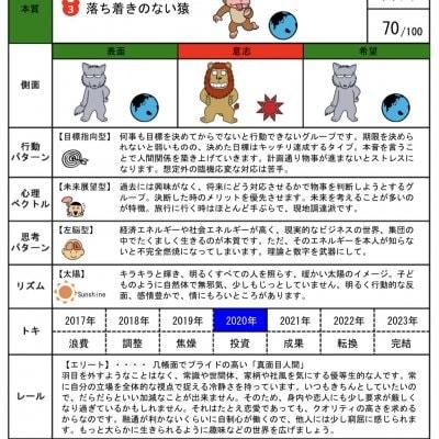 【データ版】個性診断カルテ