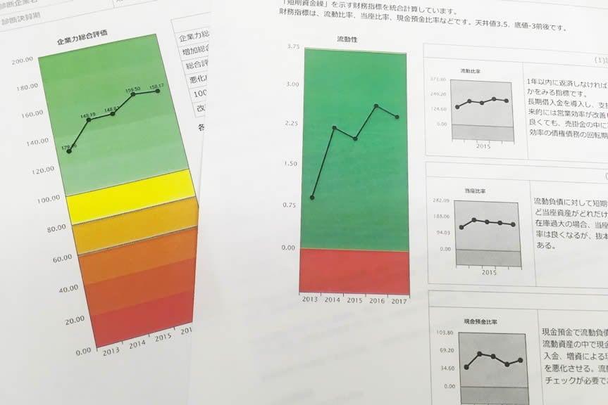 財務分析〜〜決算期5期分 己を知れば百戦危うからずのイメージその1
