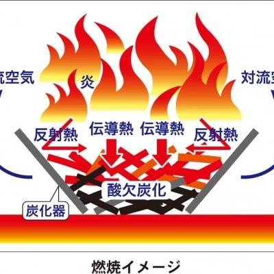 無煙炭化器Ⅿ50☆土壌改良材の炭づくり、BBQやキャンプファイヤーもできる!☆モキ製作所の無煙炭化器M50☆直径56㎝×高さ21㎝・1.8㎏