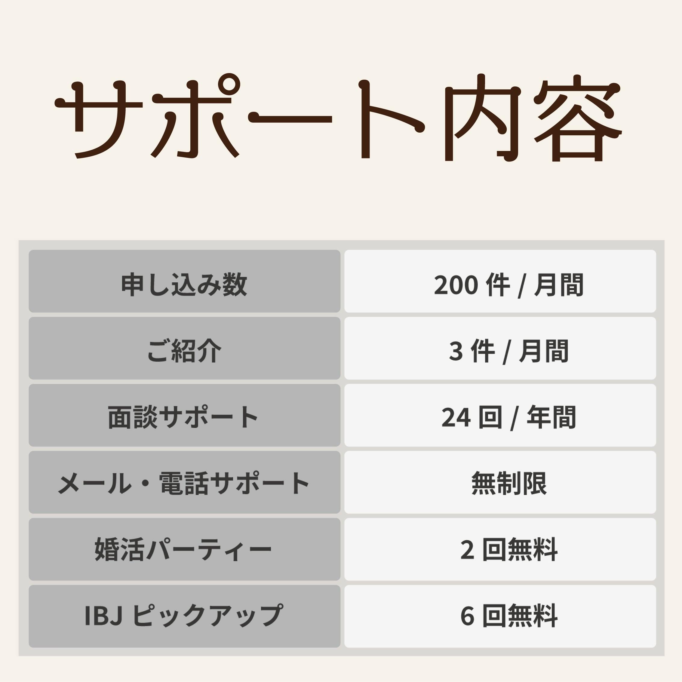 【プレミアムプラン】婚活チケット 月額費用(サブスクリプション)【埼玉県川口市で婚活なら:結婚相談所いち婚】のイメージその2