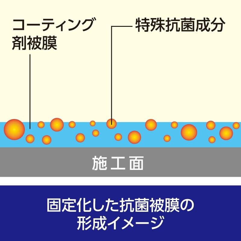 抗菌・抗ウイルス 室内抗菌加工サービス【硬質面】(20平方メートル未満)のイメージその2