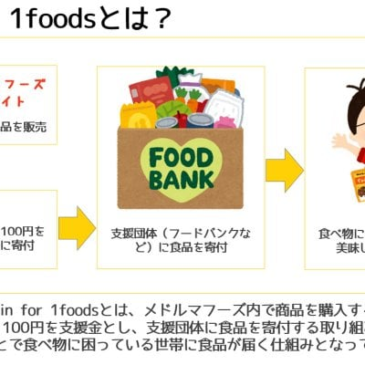 1coin for 1foods チケット
