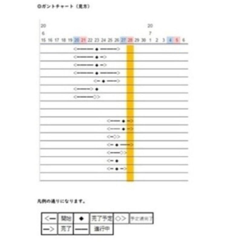 複数のタスクを共有・進捗管理ができるエクセルシートのイメージその3