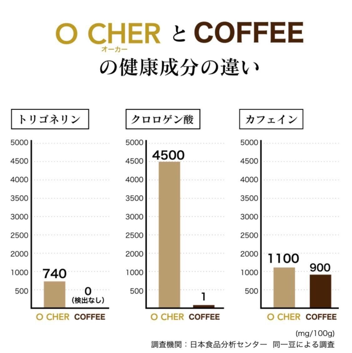 【イベント】白いコーヒー豆飲料焙煎研究者に会いにいこう会のイメージその5