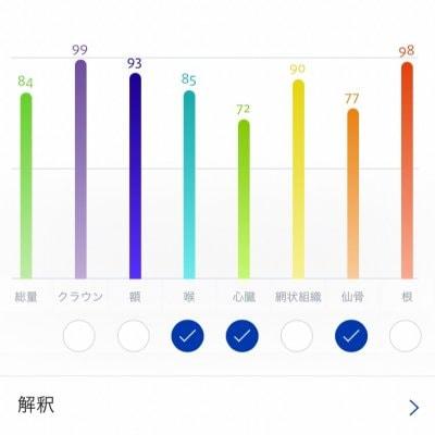 波動オーラ鑑定(30分)