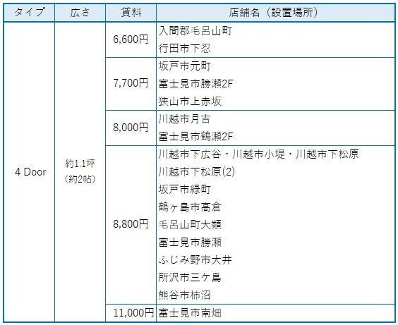 レンタルボックス トランクルーム 埼玉県4ドア(約2帖)賃料表