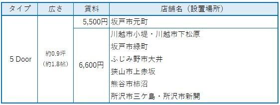 レンタルボックス トランクルーム 埼玉県5ドア(約1.8帖)賃料表