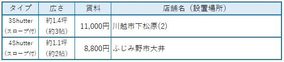 レンタルボックス トランクルーム 埼玉県バイクスロープ付き賃料表
