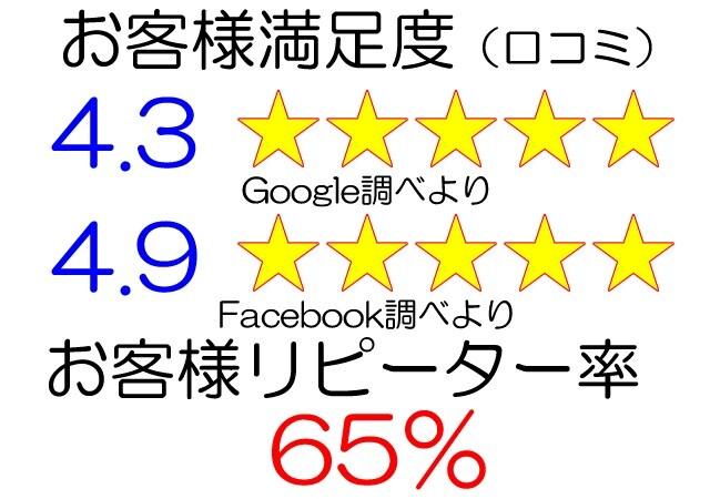 沖縄アクティビティのブルースカイリゾート、お客様リピーター率
