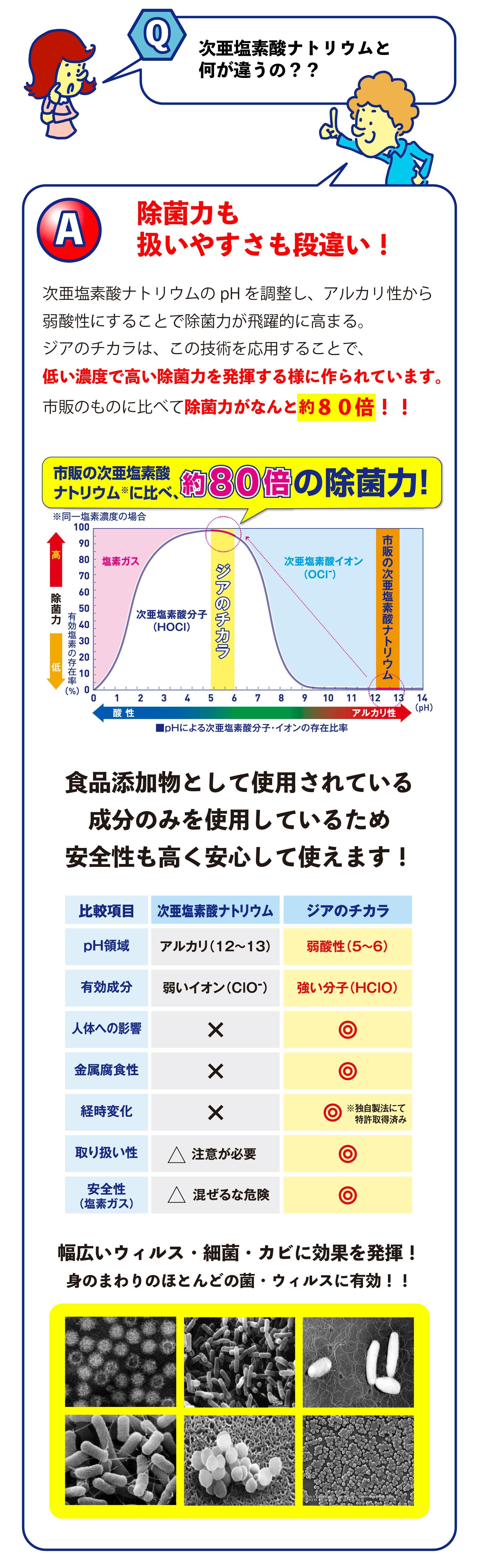 ジアのチカラ_次亜塩素酸ナトリウム_除菌力が高い_安全性が高い