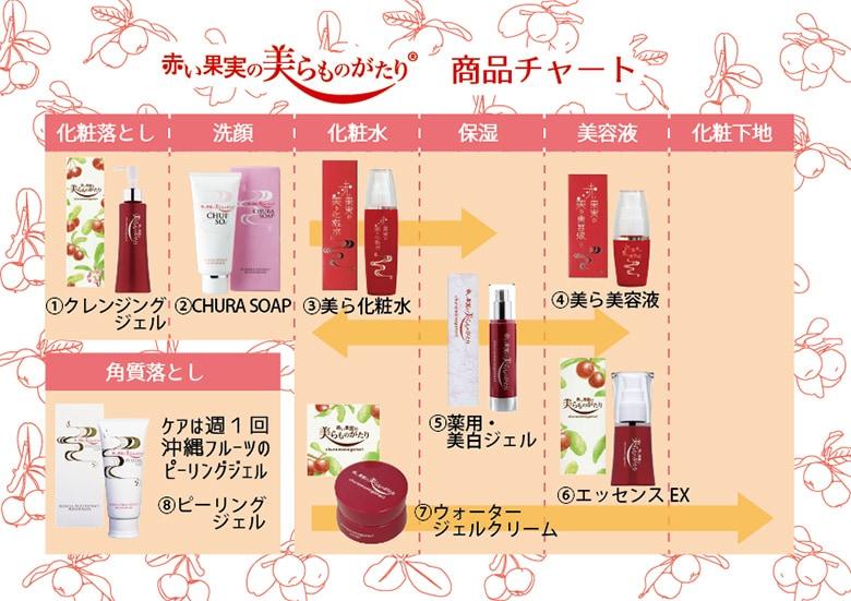 赤い果実の美らものがたり商品チャート|アセロラ 沖縄 コスメ 美肌 美白 やんばる彩葉
